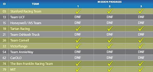 Таблица участников-финалистов DARPA Urban Challenge 2007