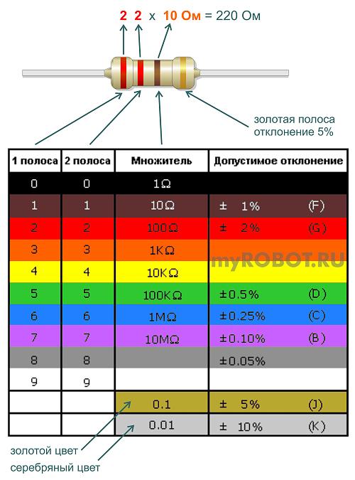 Цветовая маркировка резисторов - 4 полосы