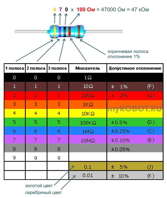 Цветовая маркировка резисторов - 5 полос